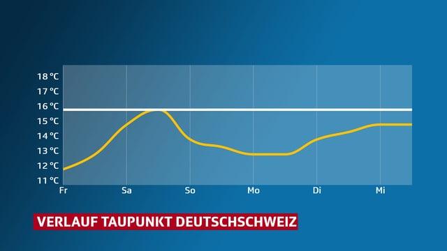 Verlauf des Taupunktes in der Deutschschweiz.