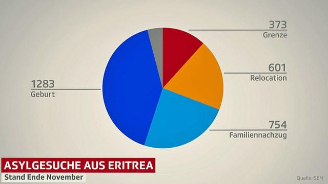 Kuchendiagramm mit den aufgeschlüsselten Asylgesuchen von Eritreern