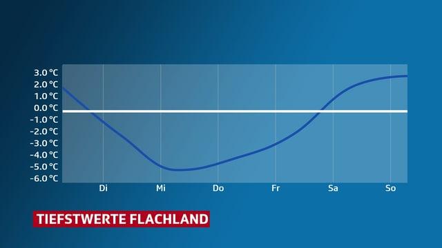 Grafik, in der die Tiefstwerte diese Woche eingezeichnet sind. Von Dienstag bis Freitag liegen sie unter 0 Grad.