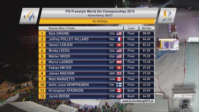 Rangliste des Männer-Final in der Halfpipe.