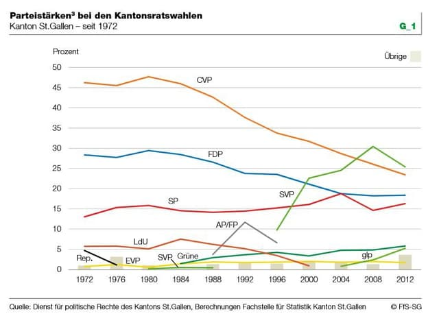 Statistik mit Kurven zu den Wahlveränderungen der Parteien