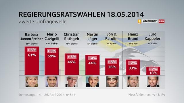 Wahlgrafik zu den Bündner Regierungswahlen