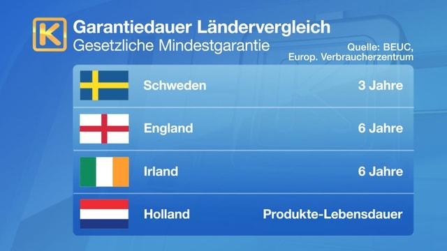 In diesen Ländern gelten 2 Jahre Mindestgarantiezeit