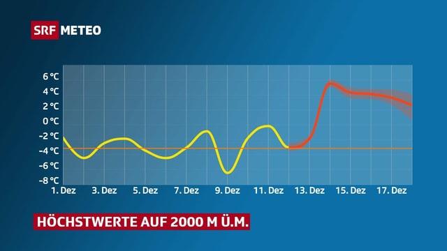 Temperaturverlauf auf 2000 Meter Höhe.