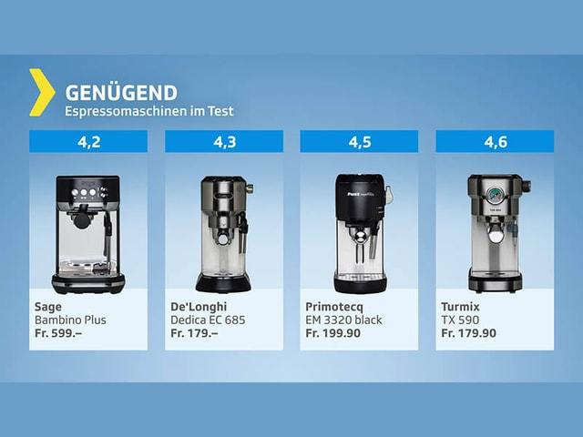 Testgrafik Espressomaschinen - Gesamturteil genügend