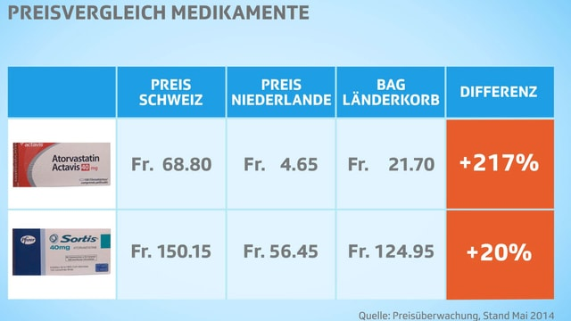 Preisvergleichstafel