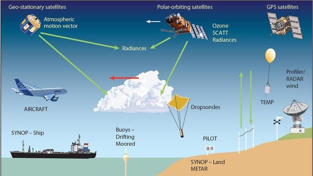 Schematische Darstellung aller verschiedenen Datenquellen meteorologischer Daten.