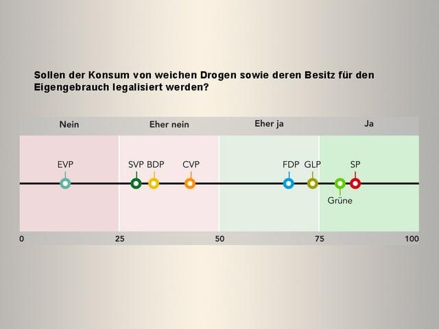 Grafik Liberalisierung Drogen für Eigengebrauch.