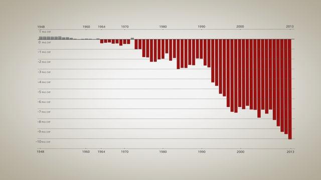 Grafik, die Einnahmen und Auszahlungen der AHV von 1948 bis heute zeigt.