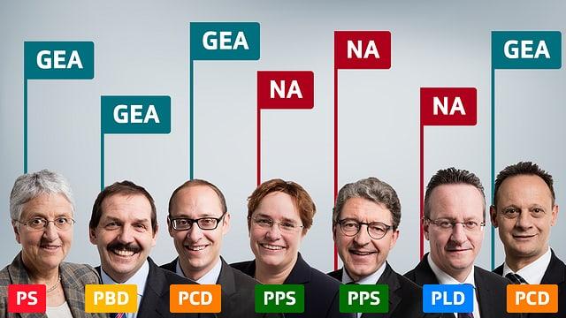 Era tar ils parlamentaris Grischuns era la decisiun stretga...