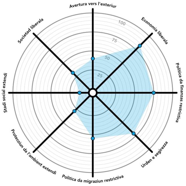 Grafica da la posiziun politica tenor RTR e Smartvote.