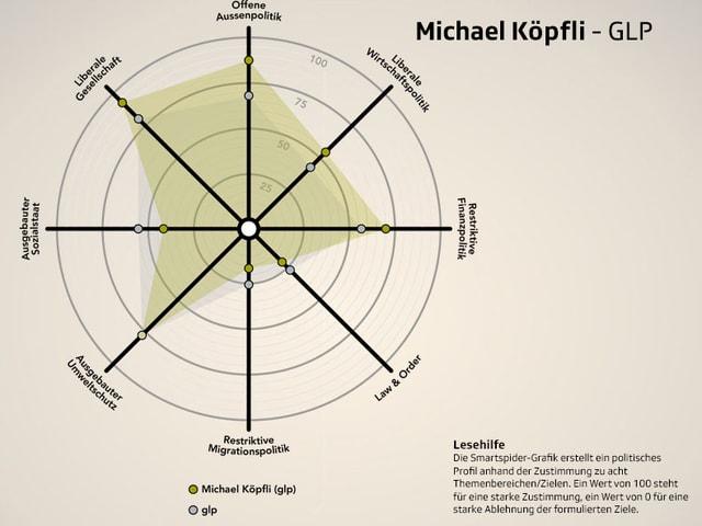 Smartspider Michael Köpfli