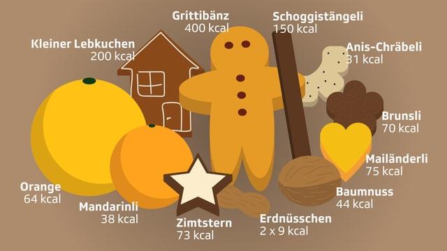 Grittibänz, Schoggistängeli, Guetzli, Nüssli und Mandarinli mit Kalorienangaben.