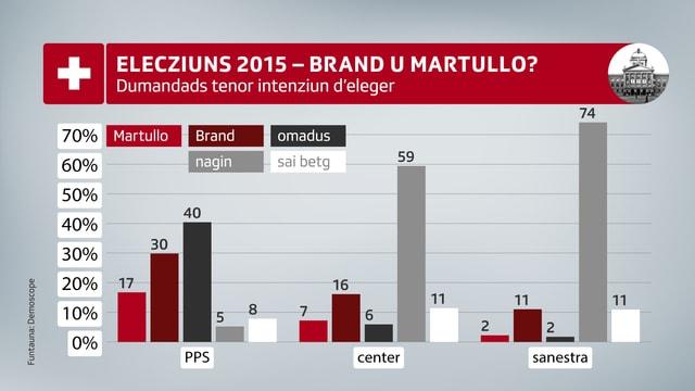 Graficas retscherca Brand u Martullo-Blocher.