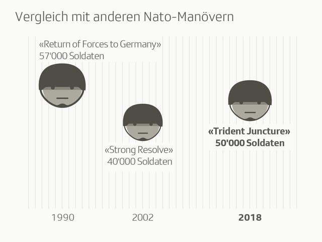 Grafik vergleicht das Manöver «Trident Juncture» mit vergangenen Nato-Manövern.