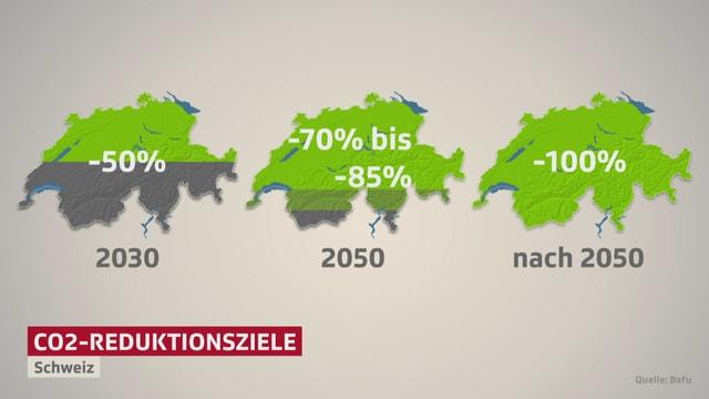 Grafik mit den Schweizer Klimazielen