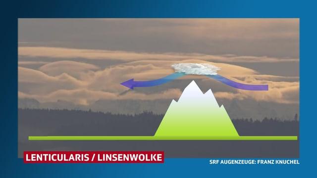 Eine Graphik mit einem Berg und über dem Berg eine stehende und vom Wind durchströmte Wolke.