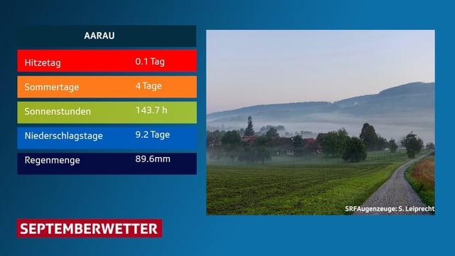 Tabelle mit den normalen September-Wetterwerten für Aarau.