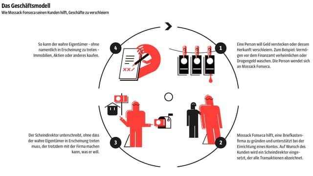 Zu sehen ist eine Infografik, welche die geschriebenen Informationen beinhaltet.