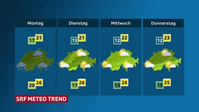 Die Graphik zeigt den Wettertrend in der Schweiz von Montag bis Donnerstag
