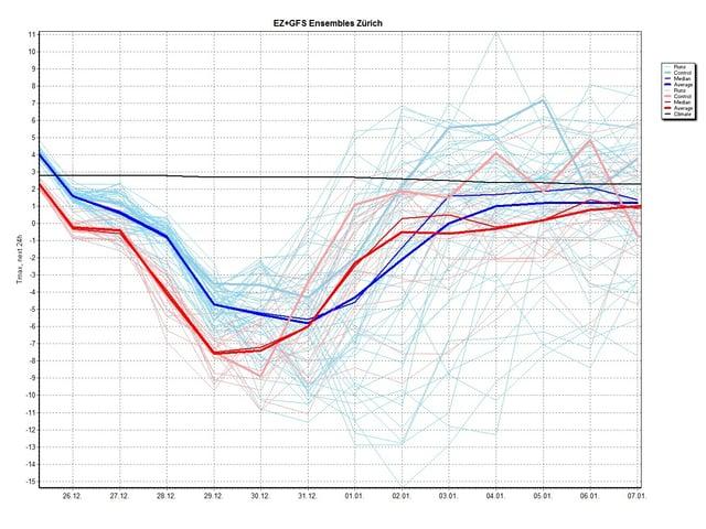 Eine Graphik mit blauen und roten Linien, welche zunächst sinken, später zum Teil wieder ansteigen.