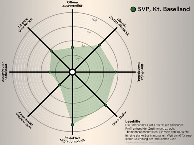 Smartspider der SVP Baselland