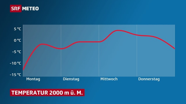 Temperaturkurve im Digarmm, die  Werte auf 2000 Meter über dem Meer steigen von minus 2 auf plus 5 Grad.