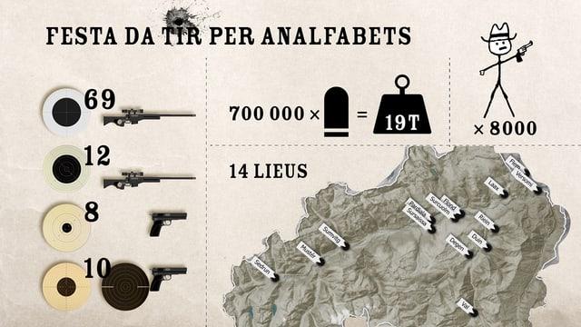 Grafica cun cifras e fatgs da la festa da tir.