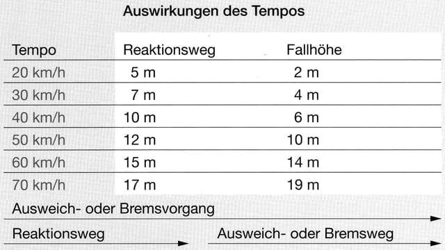 Tabelle: Auswirkungen des Tempos auf Reaktionsweg und Wucht des Aufpralls