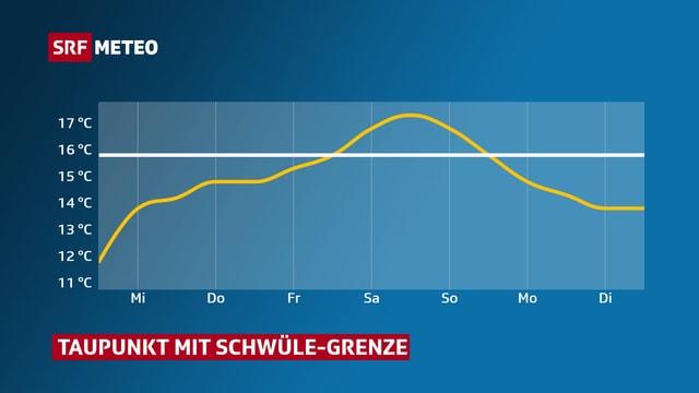 Graphik mit dem Taupunkt. Die Linie steigt am Freitag über die Schwüle-Grenze von 16 Grad.