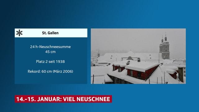 Grafik zum Schnee in St. Gallen