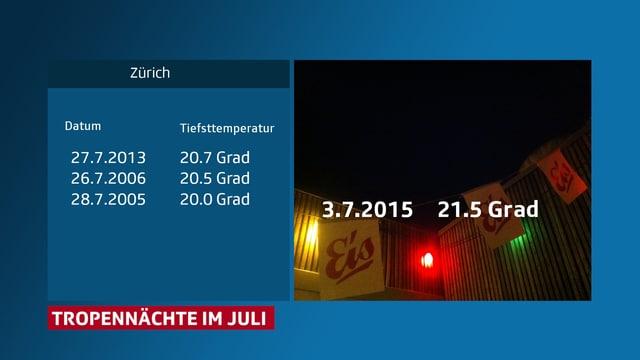 In Zürich gab es seit dem Hitzesommer 2003 nur 3 Tropennächte im Juli.