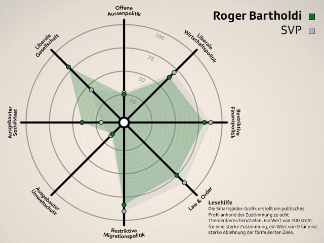Smartspider von Roger Bartholdi (SVP) im Parteivergleich.