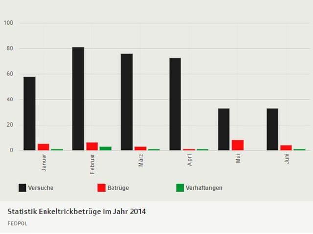 Statistik Enkeltrickbetrüge im Jahr 2014
