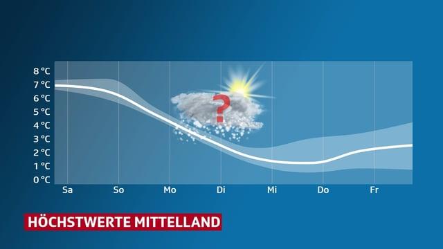 Temperaturverauf anhand einer Kurve für das Mittelland. Start Samstag, Ende Freitag kommender Woche.