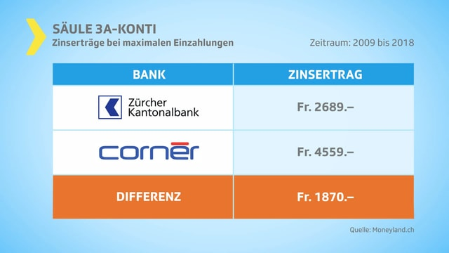 Grafik Zinsertrag-Vergleich zweier Banken.
