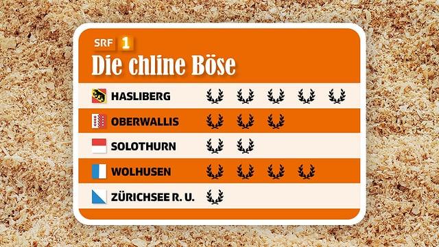 Rangliste mit den 5 Klubs, Hasliberg führt.
