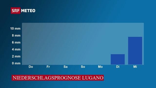 Niederschlagsprognose von Donnerstag bis Mittwoch