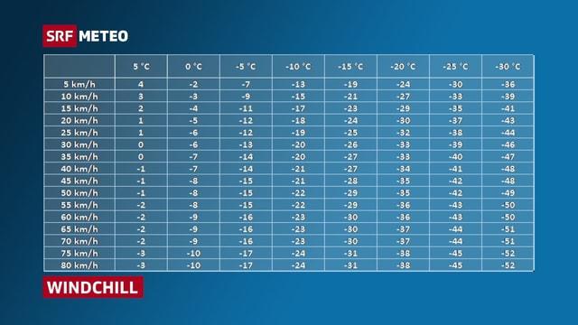 Tabelle mit Wind- und Temperaturwerten, welche kombiniert zur gefühlten Temperatur führen.