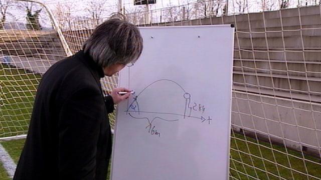 Die Physik des Fussballs