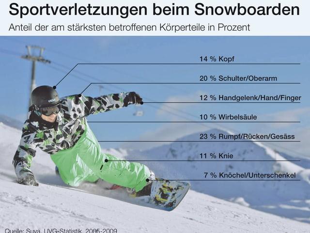 Statistik der Snowboardverletzungen