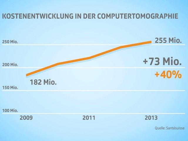 Grafik  Kostenentwicklung in der Computertomographie