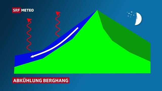 Die Graphik zeigt schematisch ein Berg. Links am Hang ist ein kaltes Luftpolster angedeutet. Darüber zeigen rote Pfeile die nächtliche Abkühlung.