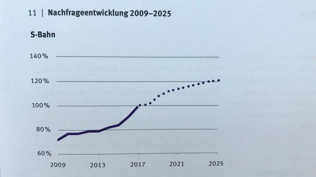 Grafik S-Bahnen