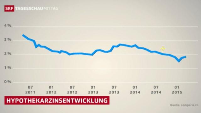 Diagramm der Zinsentwicklung seit Sommer 2011