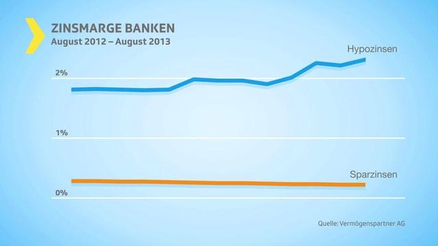Kurvengrafik, die zeigt, dass die Hypozinsen stetig steigen, während die Sparzinsen gleich bleiben
