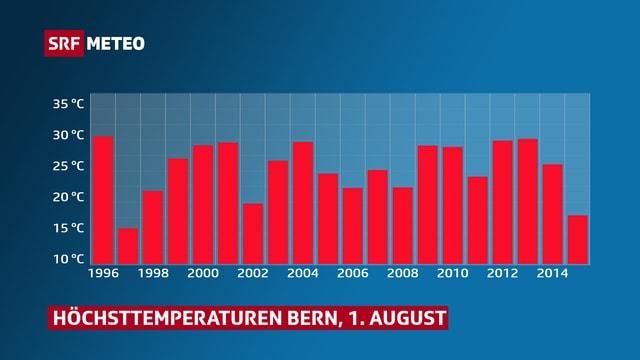Höchsttemperaturen für Bern am 1. August