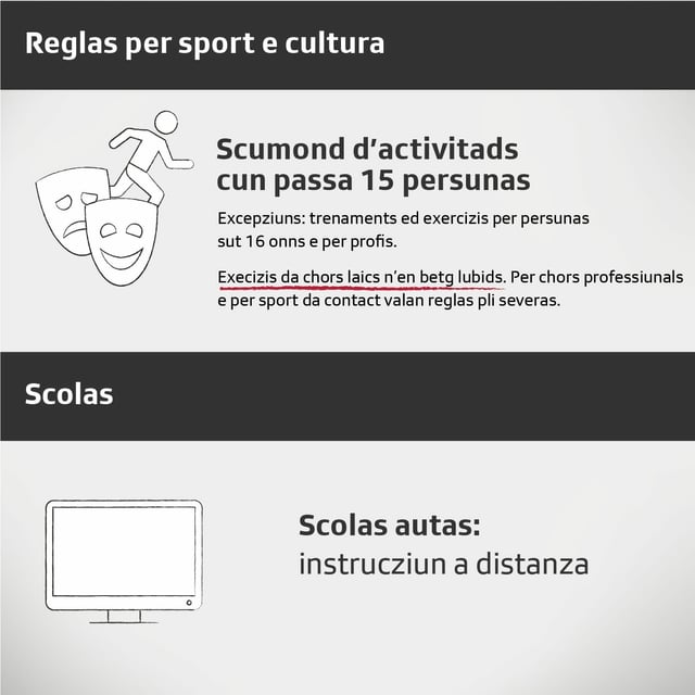grafica cun reglas per sport, cultura e scolas.