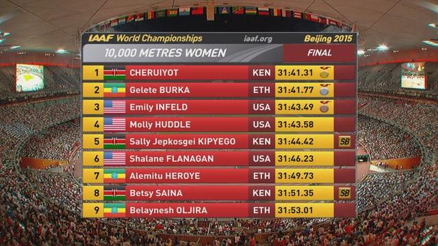 Rangliste 10'000m Frauen