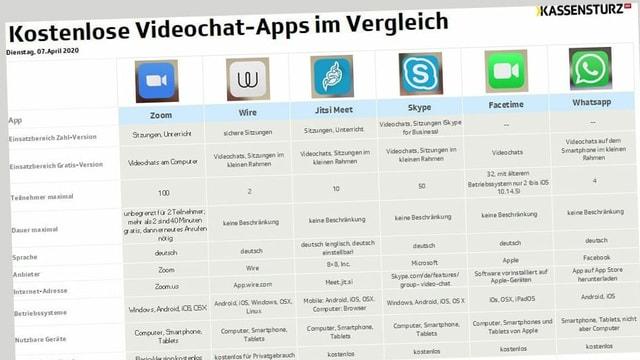 Die sechs Apps im Vergleich
